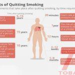 Bỏ thuốc lá bao lâu cơ thể bình thường