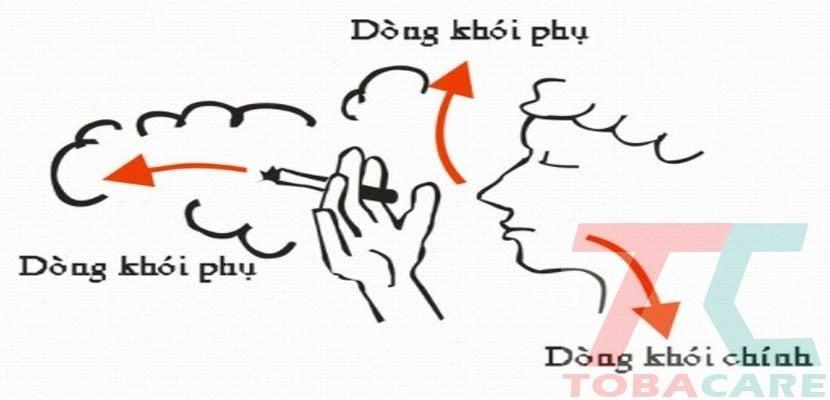 Dòng khói thuốc