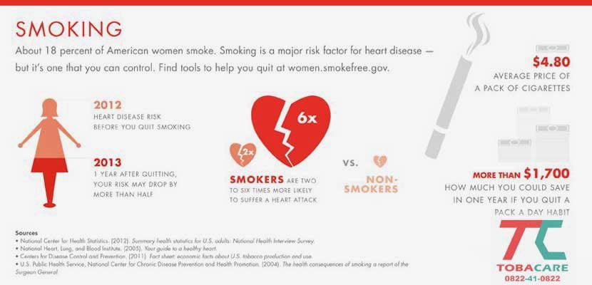 Thông tin về vấn đề tác hại của thuốc lá đối với tim mạch