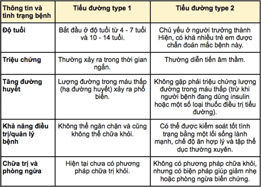 sự khác nhau giữa tiểu đường tuýp 1 và tuýp 2