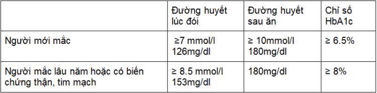đường huyết cao